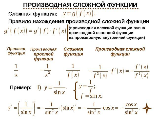 Сложная функция: Правило нахождения производной сложной функции (производная...