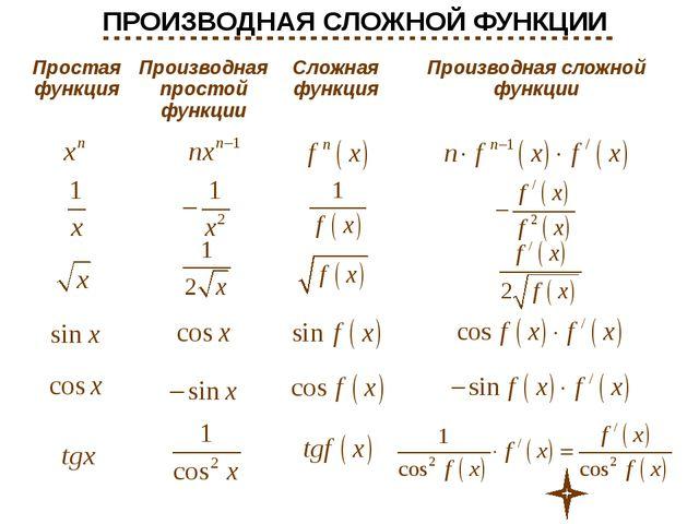 Источники информации: Высшая математика : Учеб. для вузов/ В. С. Шипачев.- М....