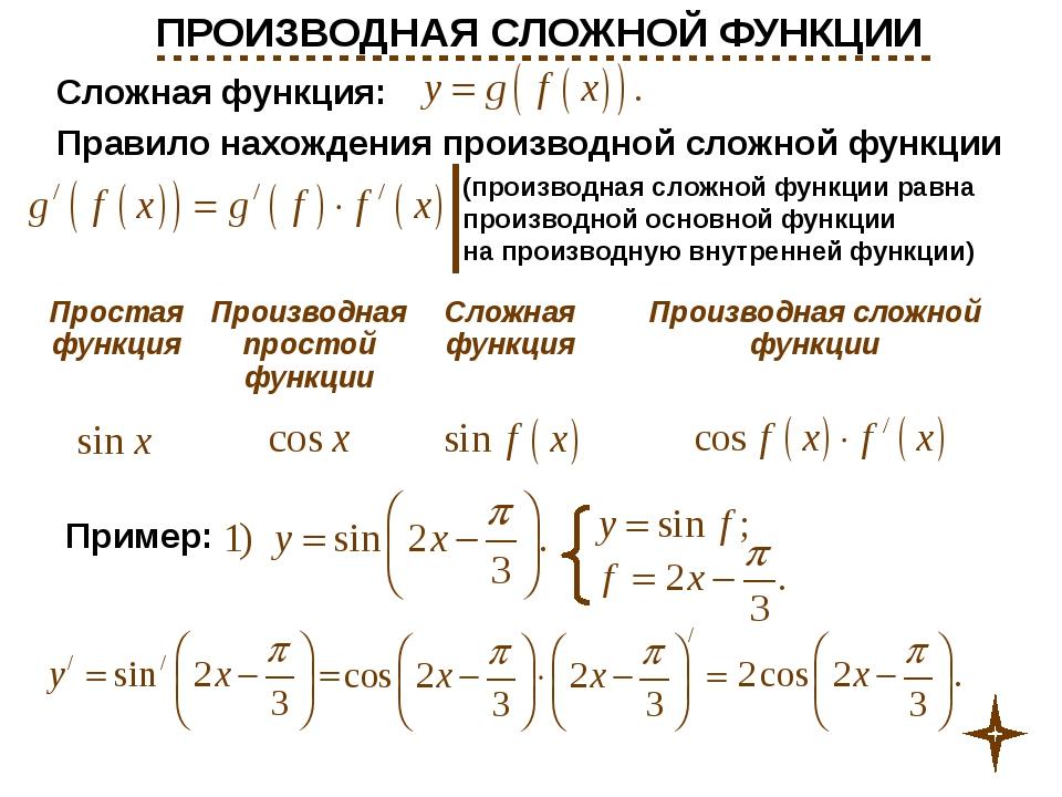 ПРОИЗВОДНАЯ СЛОЖНОЙ ФУНКЦИИ Простая функция Производная простой функции Слож...