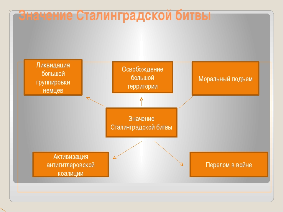 Значение Сталинградской битвы Ликвидация большой группировки немцев Освобожде...