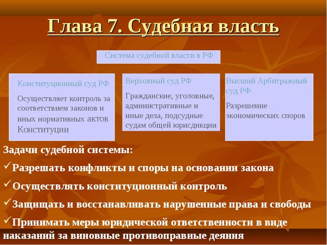 Глава 7. Судебная власть Конституционный суд РФ Осуществляет контроль за соот...