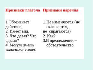 Признаки глагола Признаки наречия 1.Обозначает действие. 2. Имеет вид. 3. Чт