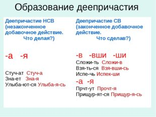 Образование деепричастия Деепричастие НСВ (незаконченное добавочное действие.