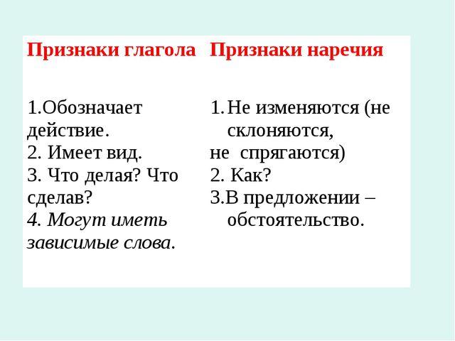 Признаки глагола Признаки наречия 1.Обозначает действие. 2. Имеет вид. 3. Чт...