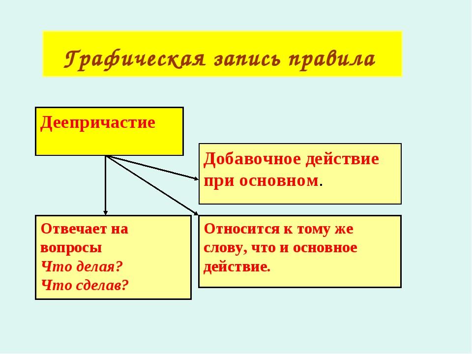 Графическая запись правила