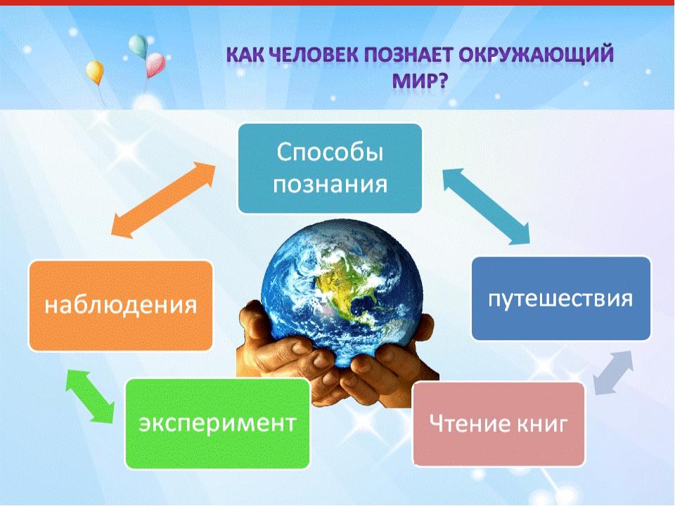 С знакомство окружающим миром форма познания