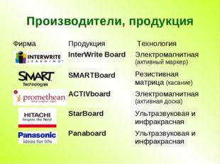 Производители, продукция ФирмаПродукция Технология InterWrite BoardЭлектр