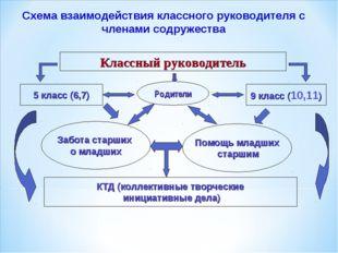 Схема взаимодействия классного руководителя с членами содружества