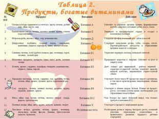 № п/пПродуктВитаминДействие 1Овощи и плоды оранжевого и жёлтого цвета, пе