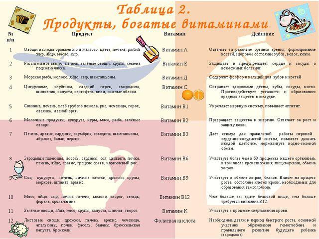 № п/пПродуктВитаминДействие 1Овощи и плоды оранжевого и жёлтого цвета, пе...