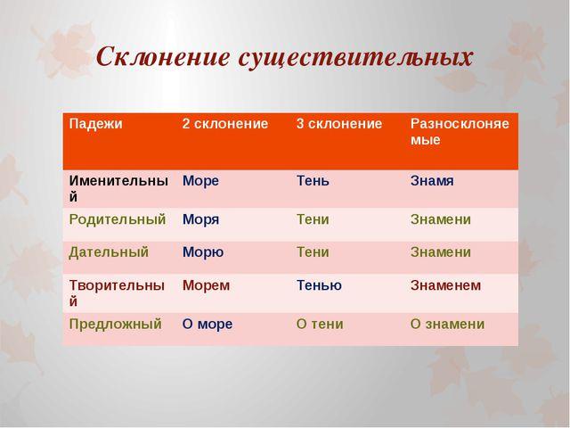 Склонение существительных Падежи 2 склонение 3 склонение Разносклоняемые Имен...