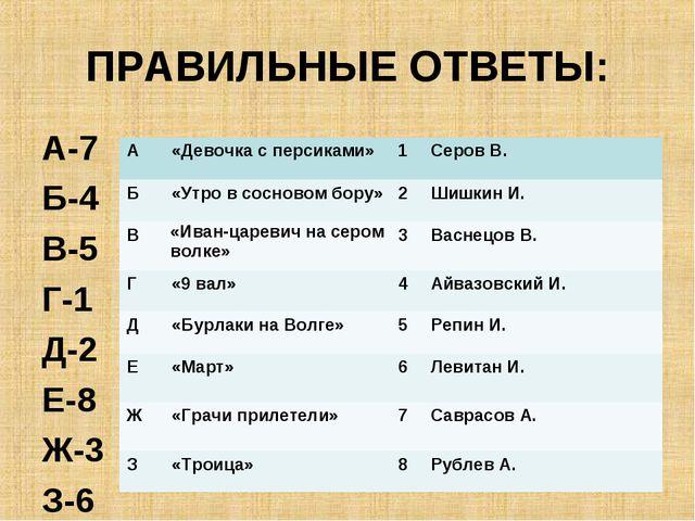 ПРАВИЛЬНЫЕ ОТВЕТЫ: А-7 Б-4 В-5 Г-1 Д-2 Е-8 Ж-3 З-6 A«Девочка с персиками»1...