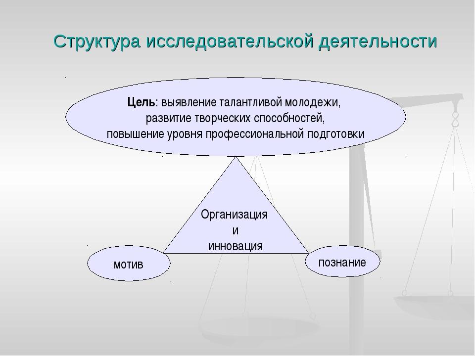 Структура исследовательской деятельности Цель: выявление талантливой молодежи...