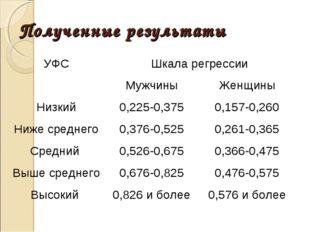 Полученные результаты УФСШкала регрессии МужчиныЖенщины Низкий0,225-0,37