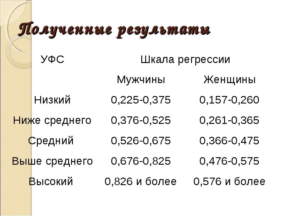 Полученные результаты УФСШкала регрессии МужчиныЖенщины Низкий0,225-0,37...