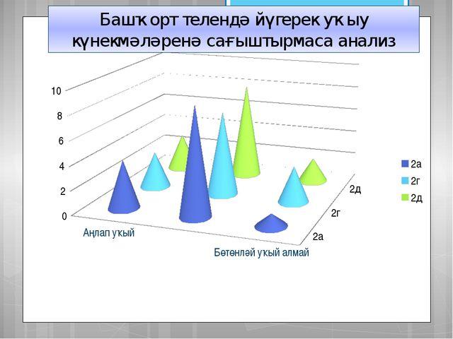 Башҡорт телендә йүгерек уҡыу күнекмәләренә сағыштырмаса анализ