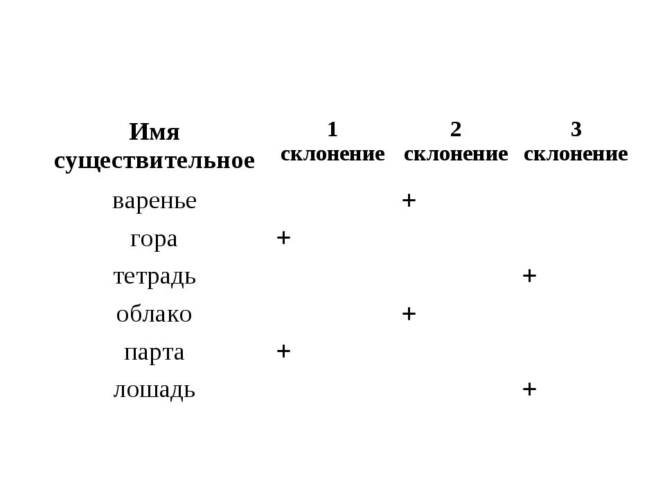 Имя существительное1 склонение2 склонение3 склонение варенье+ гора+...
