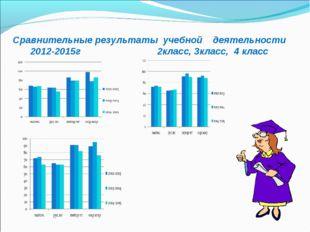 Сравнительные результаты учебной деятельности 2012-2015г 2класс, 3класс, 4 кл