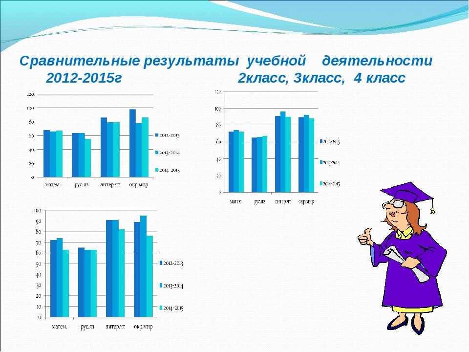 Сравнительные результаты учебной деятельности 2012-2015г 2класс, 3класс, 4 кл...
