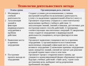 Технология деятельностного метода Этапы урока Организующая роль учителя 1 Мот