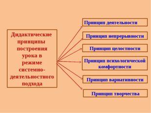 Принцип вариативности Принцип творчества Принцип психологической комфортности