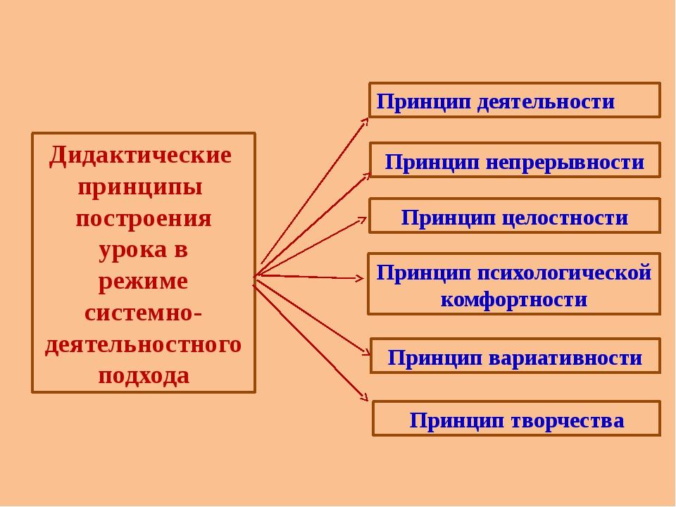 Принцип вариативности Принцип творчества Принцип психологической комфортности...