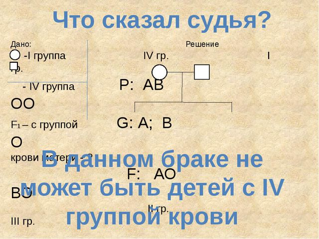 Что сказал судья? Дано: Решение -I группа IV гр. I гр. - IV группа P: АВ ОО F...