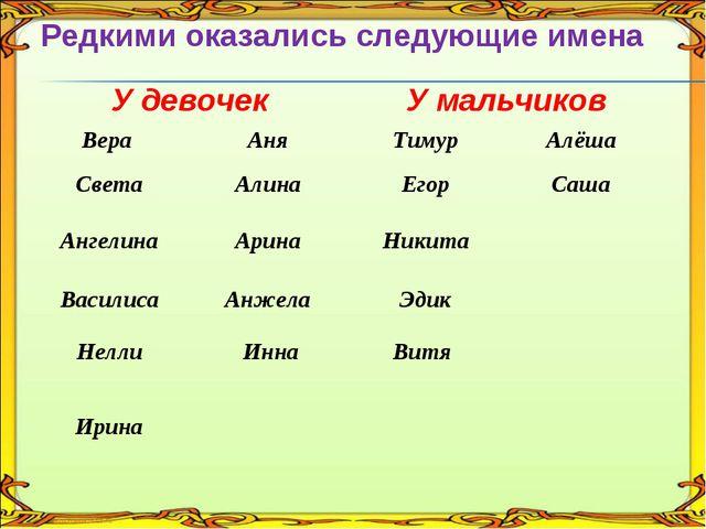 Редкими оказались следующие имена У девочекУ мальчиков Вера Аня ТимурАлё...