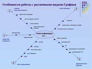 Особенности работы с различными видами Графики Классификация по… 1 2 3 4 5 те