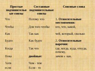 Простые подчинительные союзы Составные подчинительные союзы Союзные слова Ч