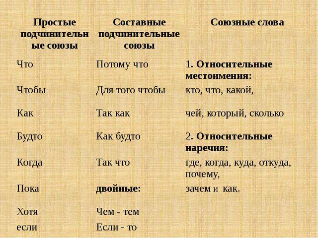 Простые подчинительные союзы Составные подчинительные союзы Союзные слова Ч...