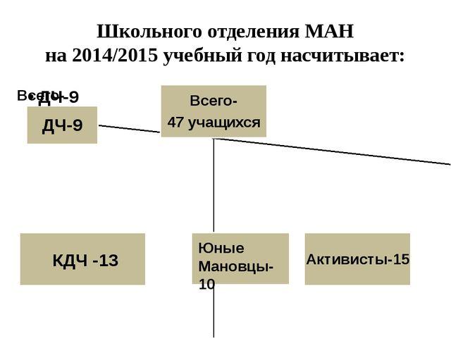 Школьного отделения МАН на 2014/2015 учебный год насчитывает: КДЧ -13 Юные Ма...