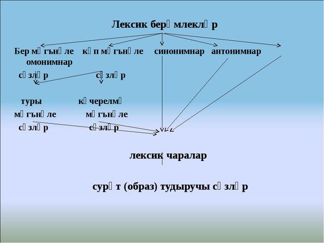 Лексик берәмлекләр  Бер мәгънәле күп мәгънәле синонимнар антонимнар омонимна...