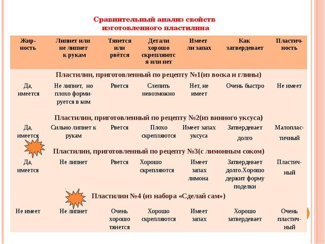 Сравнительный анализ свойств изготовленного пластилина Жир-ность Липнет или н...