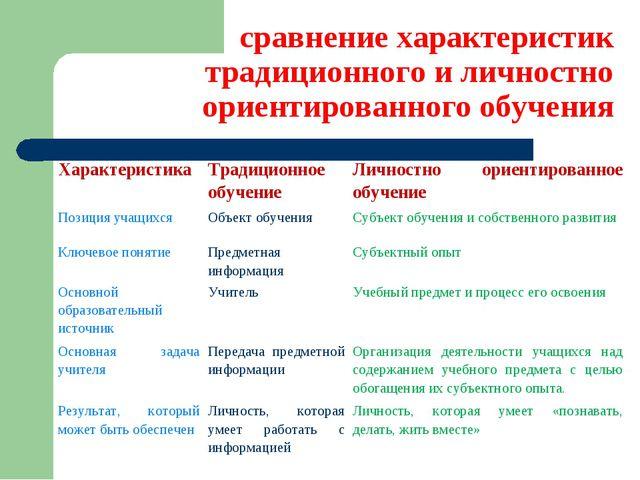 сравнение характеристик традиционного и личностно ориентированного обучения Х...
