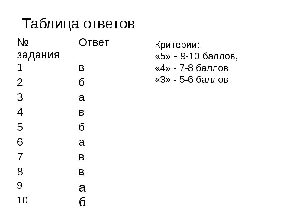 Таблица ответов Критерии: «5» - 9-10 баллов, «4» - 7-8 баллов, «3» - 5-6 балл...