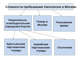 Сложности пребывания Наполеона в Москве Разложение армии Ополчение Армейские