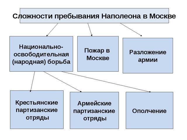 Сложности пребывания Наполеона в Москве Разложение армии Ополчение Армейские...