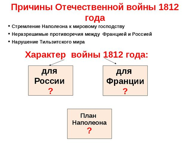 Причины Отечественной войны 1812 года Стремление Наполеона к мировому господс...
