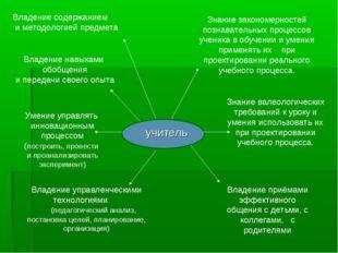 Владение содержанием и методологией предмета Владение навыками обобщения и пе
