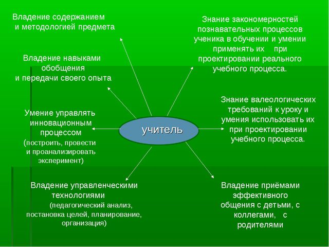 Владение содержанием и методологией предмета Владение навыками обобщения и пе...