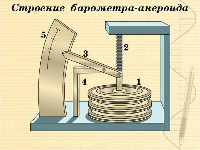 1 2 3 5 4 Строение барометра-анероида