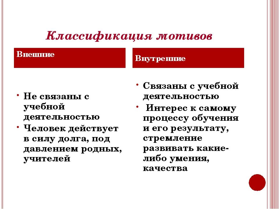 Классификация мотивов Не связаны с учебной деятельностью Человек действует в...