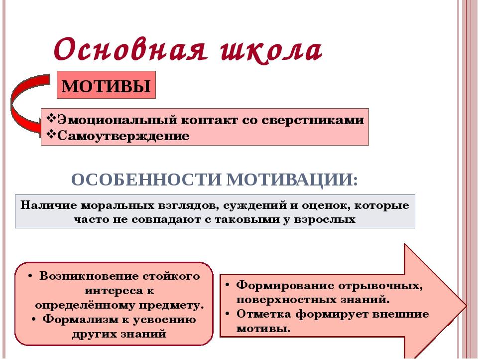 Основная школа МОТИВЫ Эмоциональный контакт со сверстниками Самоутверждение О...