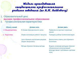 Модель преподавателя спецдисциплин профессионального учебного заведения (по А