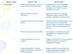 2. ПедагогикаФорма организации учебного процесса. Методы обучения. Активные