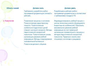 Требования к разработке учебно-программной документации (типовой и рабочей).
