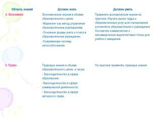 4. ЭкономикаЭкономические знания в объеме образовательного ценза: Маркетинг