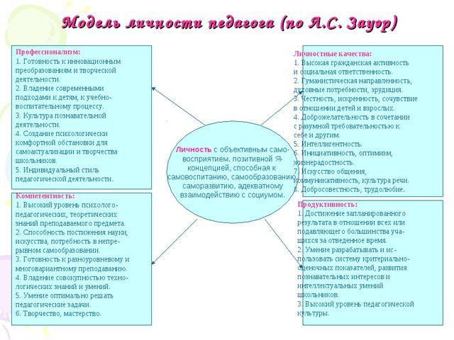 Модель личности педагога (по Л.С. Зауэр) Личность с объективным само- восприя...