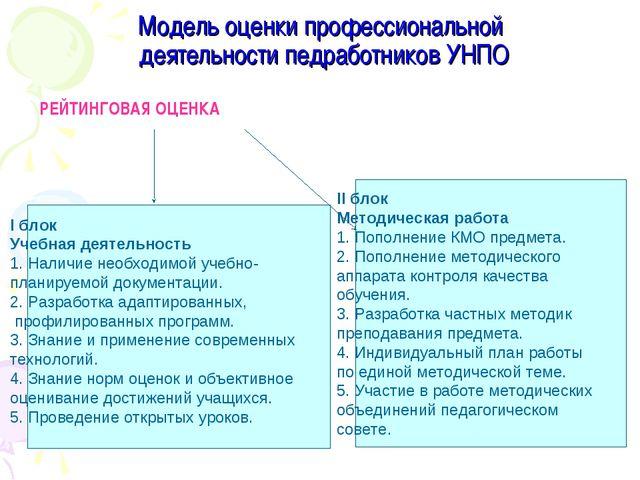 Модель оценки профессиональной деятельности педработников УНПО РЕЙТИНГОВАЯ ОЦ...